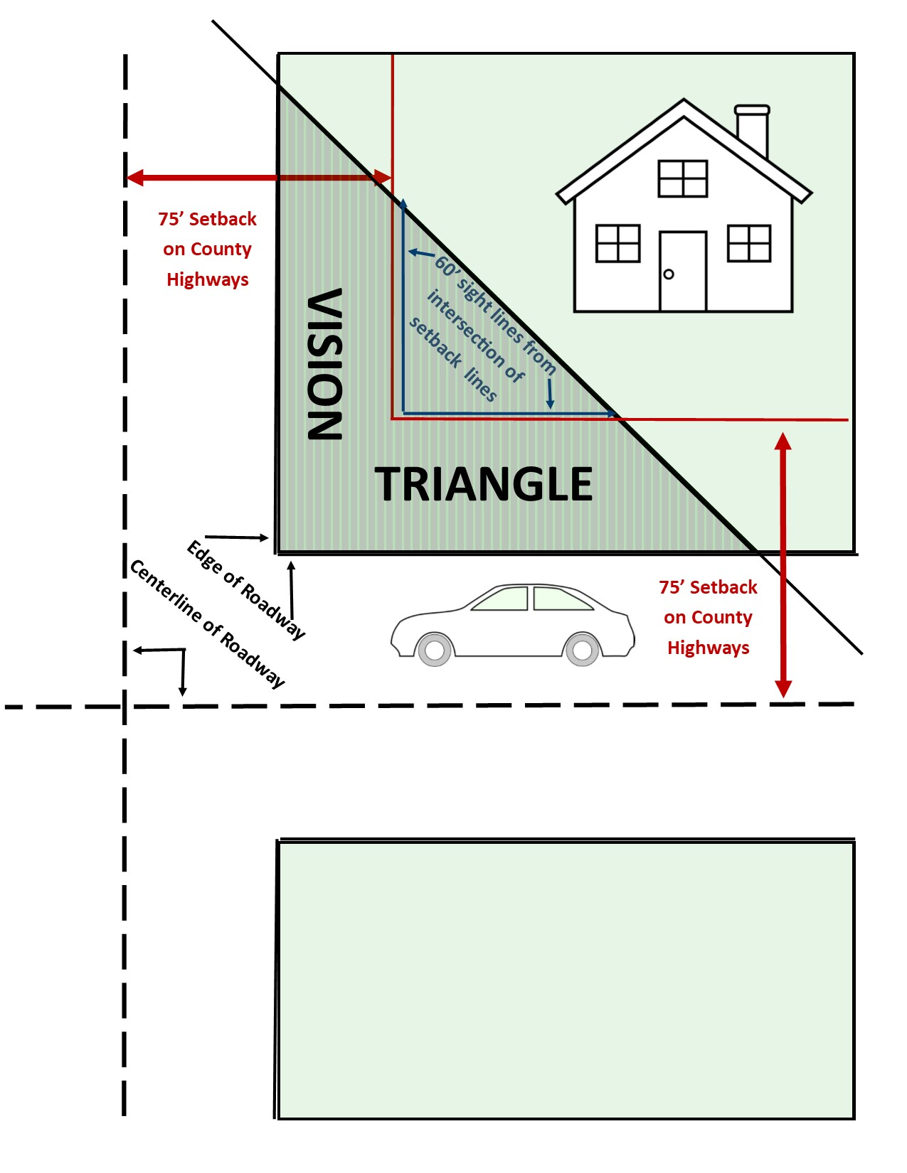 Diagram to show a vision triangle area